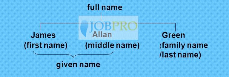 Full Name, First Name, Middle Name, Last Name là gì